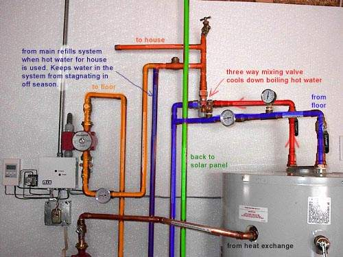 Marvelous Plumbing A Solar Heated Radiant System  (and You Get Domestic Hot Water Too)