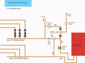 the open system diy radiant floor heating radiant. Black Bedroom Furniture Sets. Home Design Ideas