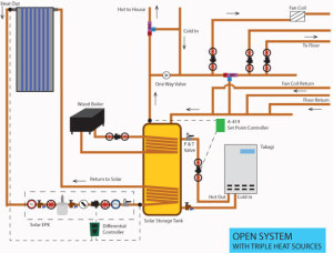 Open System with Triple Heat Sources