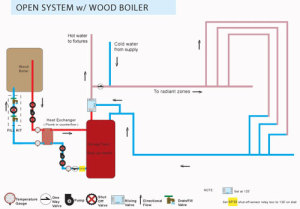 "The ""open"" configuration used with a standard outdoor wood boiler"