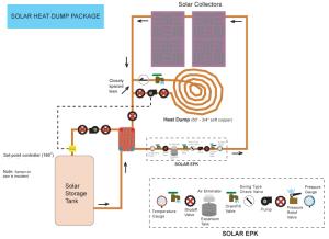 Heat dump schematic
